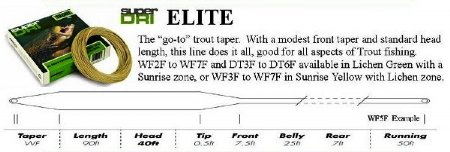 Airflo Super Dri Elite Trout Fly Line